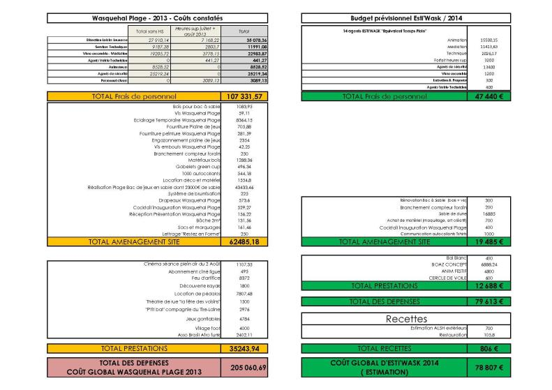 Budget RH Wasquehal Plage Récap 2013
